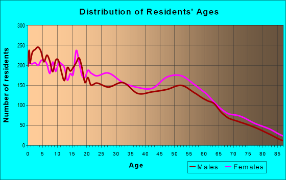 Age and Sex of Residents in zip code 87301