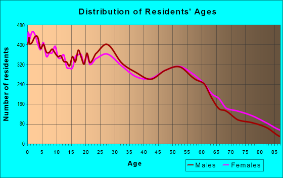 Age and Sex of Residents in zip code 87401