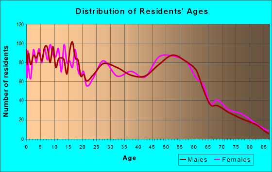 Age and Sex of Residents in zip code 87402