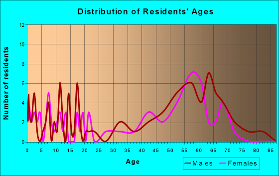 Age and Sex of Residents in zip code 87419