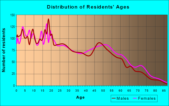 Age and Sex of Residents in zip code 87420
