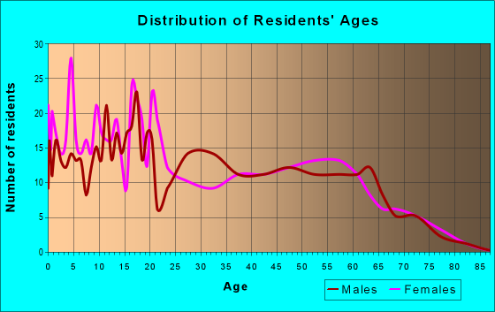 Age and Sex of Residents in zip code 87421