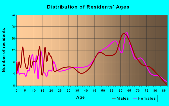 Age and Sex of Residents in zip code 87520