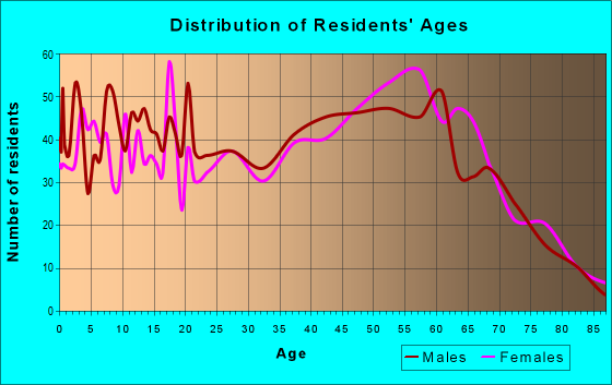 Age and Sex of Residents in zip code 87557