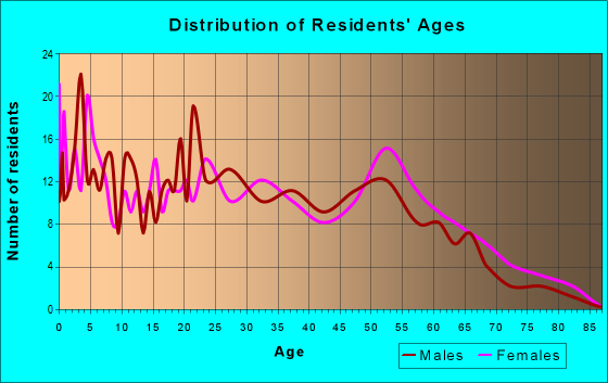 Age and Sex of Residents in zip code 87567