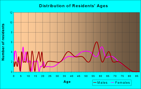 Age and Sex of Residents in zip code 87580
