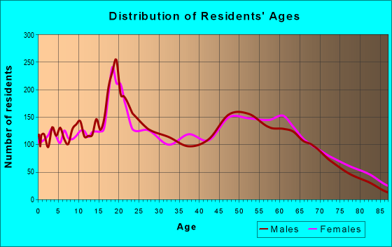 Age and Sex of Residents in zip code 87701