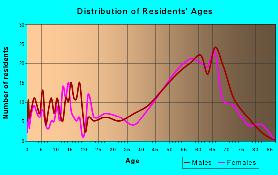 Age and Sex of Residents in zip code 87710