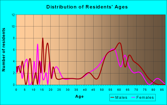 Age and Sex of Residents in zip code 87718