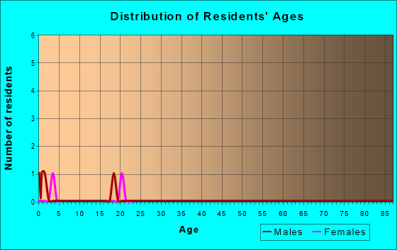 Age and Sex of Residents in zip code 87730