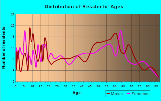 Age and Sex of Residents in zip code 87732