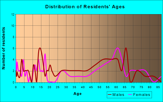 Age and Sex of Residents in zip code 87752