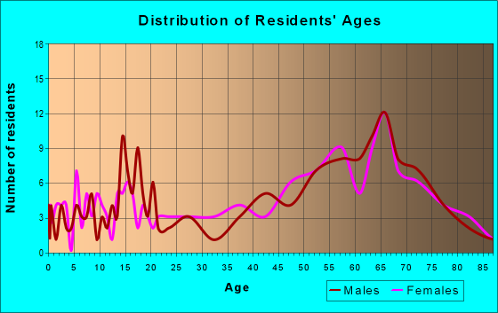 Age and Sex of Residents in zip code 87942