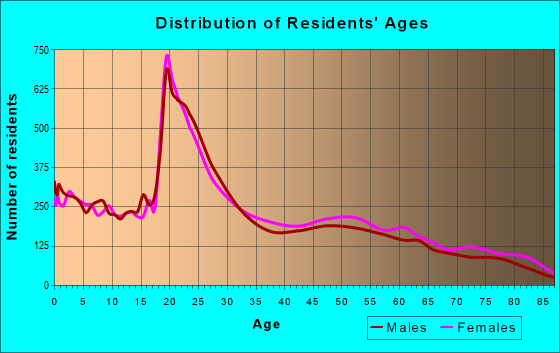 Age and Sex of Residents in zip code 88001