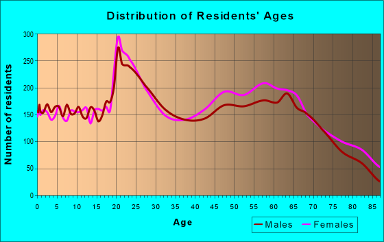 Age and Sex of Residents in zip code 88011