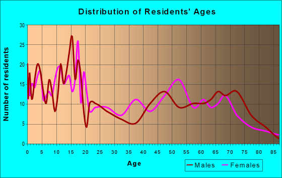 Age and Sex of Residents in zip code 88029
