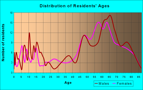 Age and Sex of Residents in zip code 88041