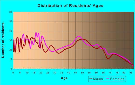 Age and Sex of Residents in zip code 88044