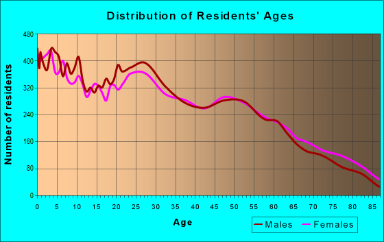 Age and Sex of Residents in zip code 88101