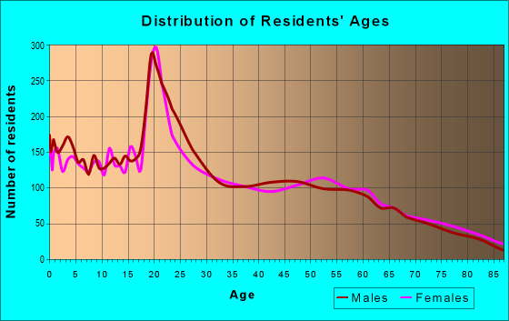 Age and Sex of Residents in zip code 88130
