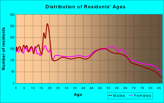 Age and Sex of Residents in zip code 88201