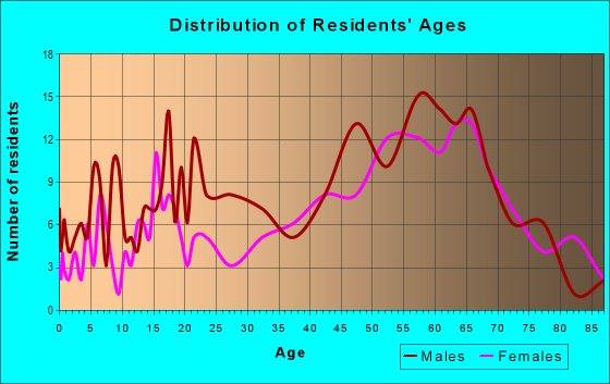 Age and Sex of Residents in zip code 88301