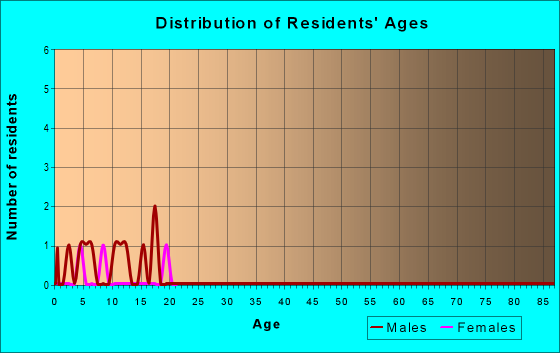 Age and Sex of Residents in zip code 88414