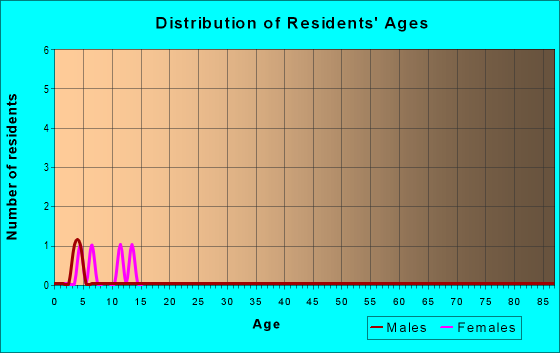 Age and Sex of Residents in zip code 88417