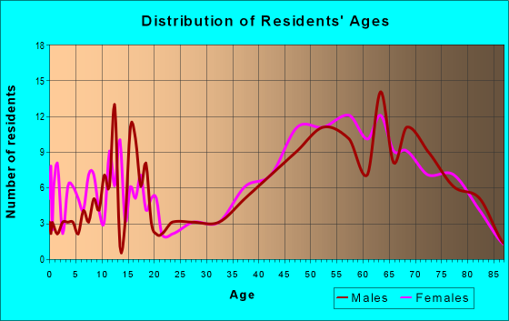 Age and Sex of Residents in zip code 88426
