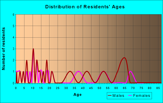 Age and Sex of Residents in zip code 88427