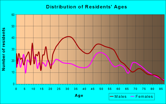 Age and Sex of Residents in zip code 88435