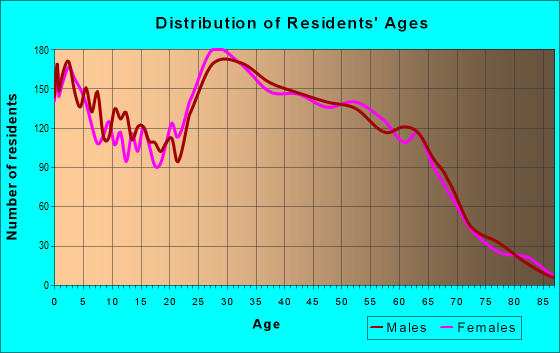 Age and Sex of Residents in zip code 89011