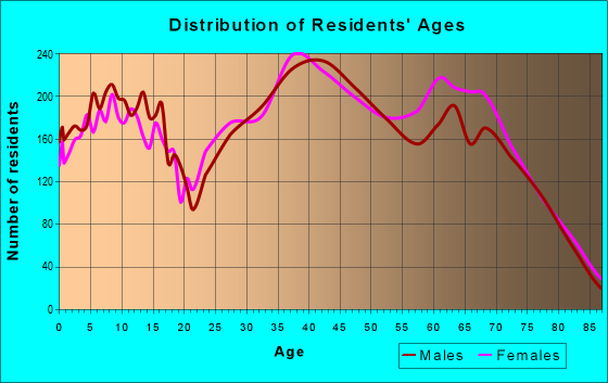 Age and Sex of Residents in zip code 89012