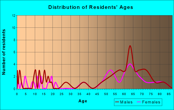 Age and Sex of Residents in zip code 89013