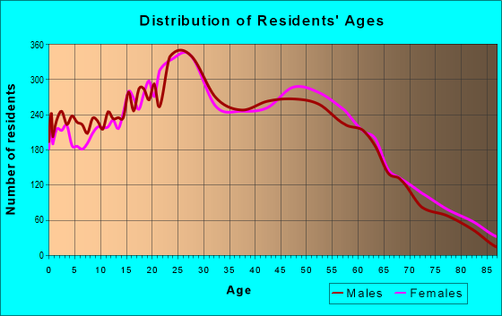 Age and Sex of Residents in zip code 89014