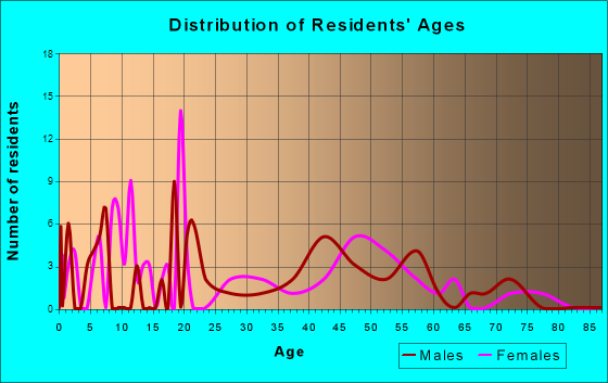 Age and Sex of Residents in zip code 89024