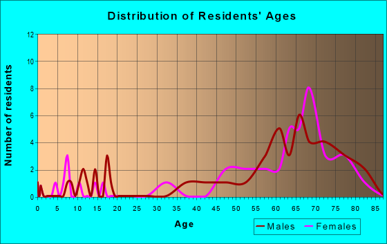 Age and Sex of Residents in zip code 89039