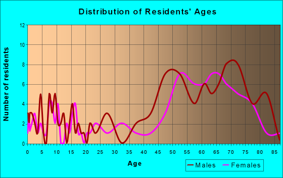 Age and Sex of Residents in zip code 89046
