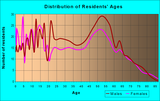 Age and Sex of Residents in zip code 89049