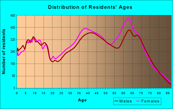 Age and Sex of Residents in zip code 89052