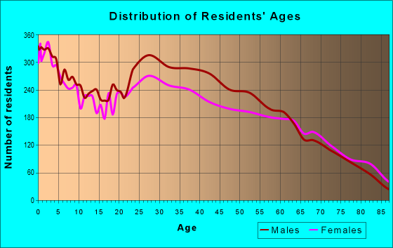 Age and Sex of Residents in zip code 89102