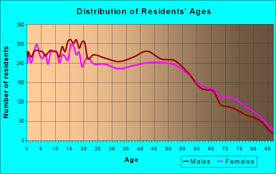 Age and Sex of Residents in zip code 89107