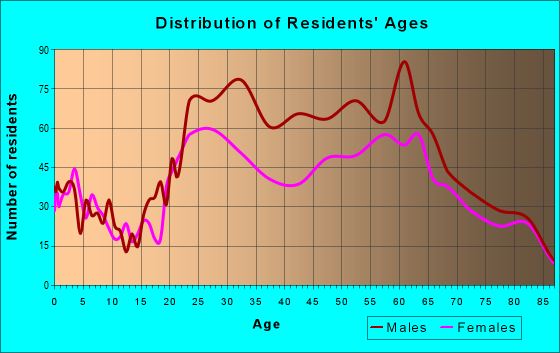 Age and Sex of Residents in zip code 89109