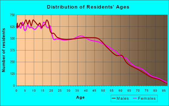 Age and Sex of Residents in zip code 89110