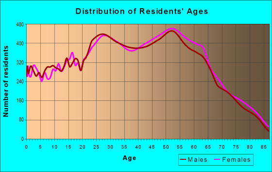 Age and Sex of Residents in zip code 89117