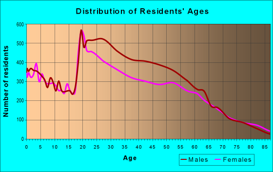 Age and Sex of Residents in zip code 89119