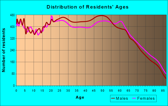 Age and Sex of Residents in zip code 89121