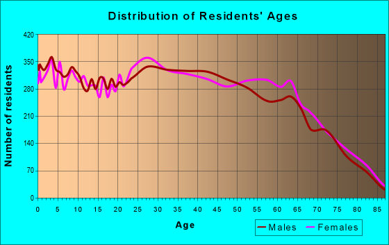 Age and Sex of Residents in zip code 89122