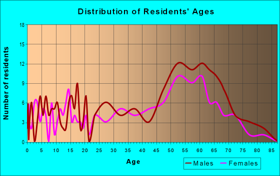 Age and Sex of Residents in zip code 89124