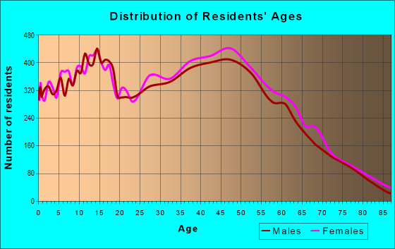 Age and Sex of Residents in zip code 89129